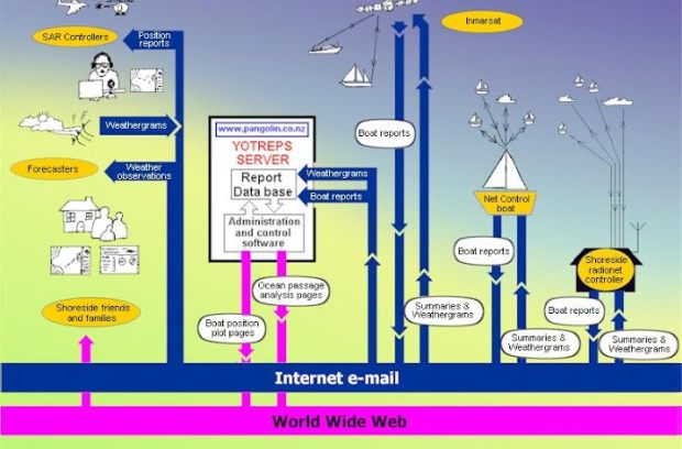YOTREPS flow chart